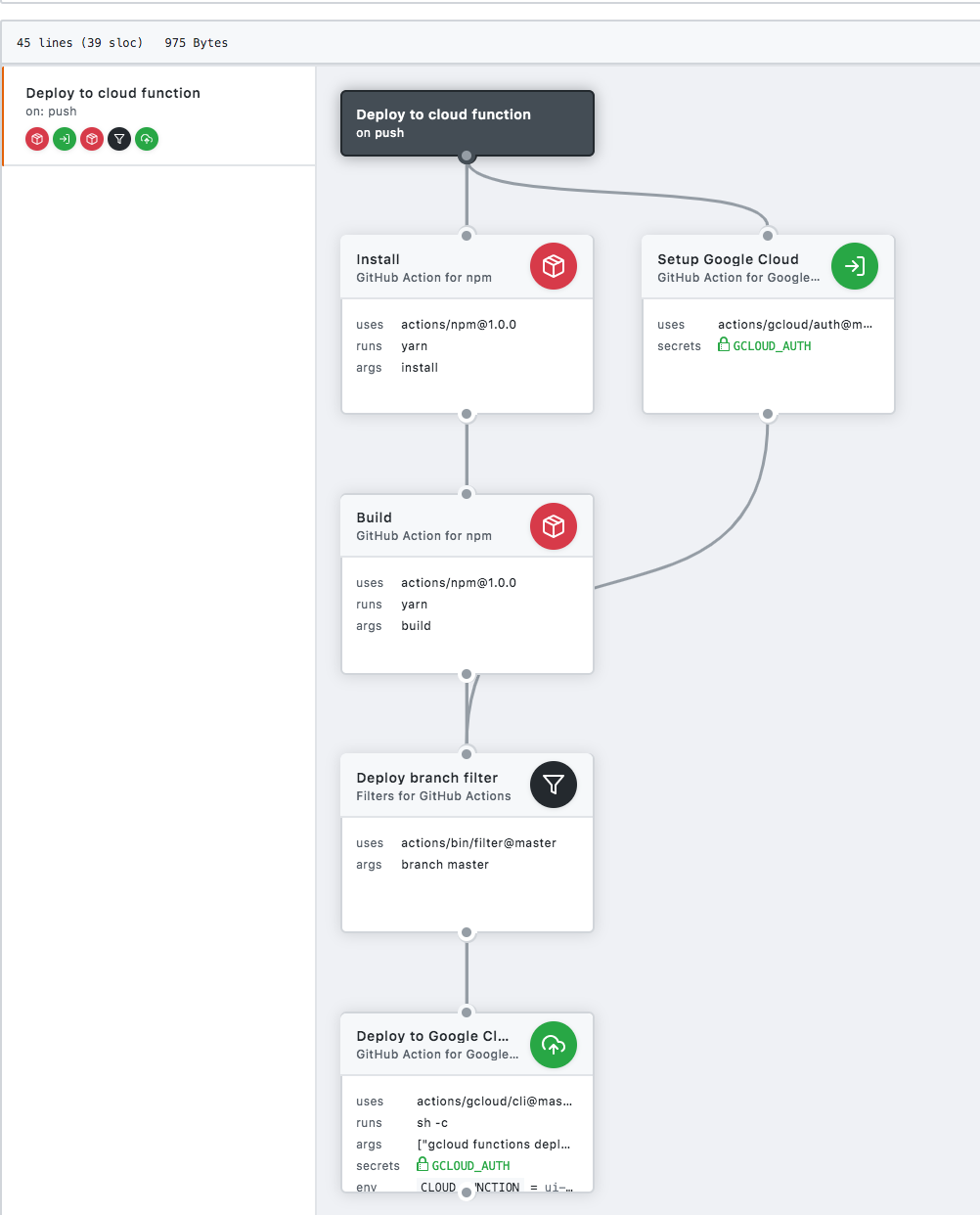 workflow view on Github